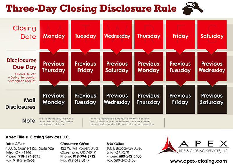 Three Day Closing Disclosure chart
